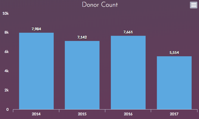 DonorCount